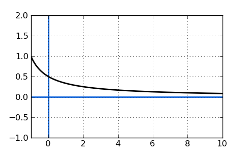 Example of a horizontal asymptote