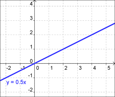 Graph of a straight line illustrating direct variation