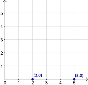 First example showing point (2,0) and (5,0)