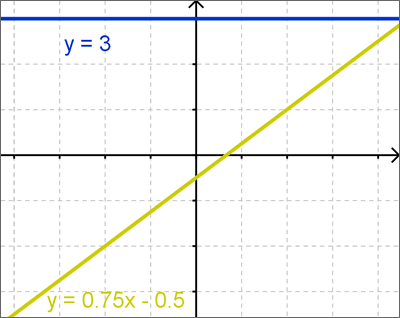 Examples of two linear equations