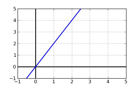 Plot of the equation y=2x+0
