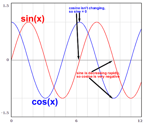illustration of sine and cosine together