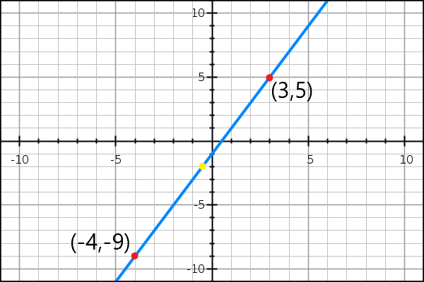 Example 2 showing midpoint between two other points on a plane