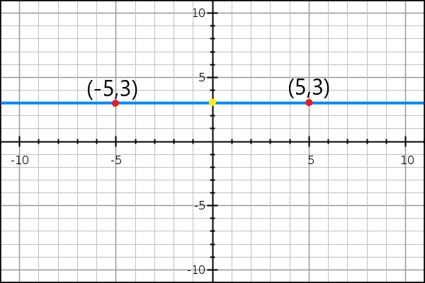 First example of the midpoint formula.