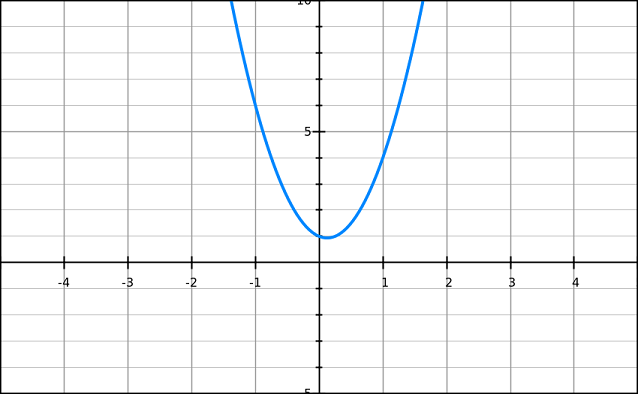 Graph of example 2 with no solutions