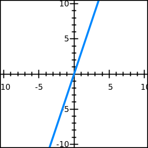 graph of the line y=3x