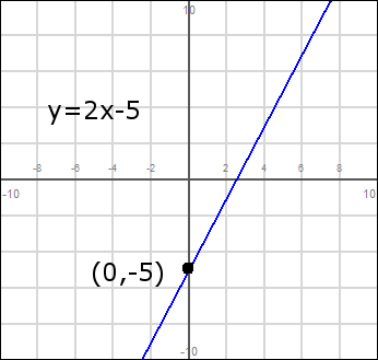 Slope Intercept Form - Graphing Lines - Free Math Help